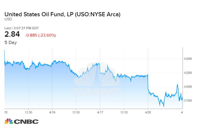 United States Oil Fund ลดลง 25% หลังจากมีการเปลี่ยนแปลงโครงสร้างอีกครั้ง 1
